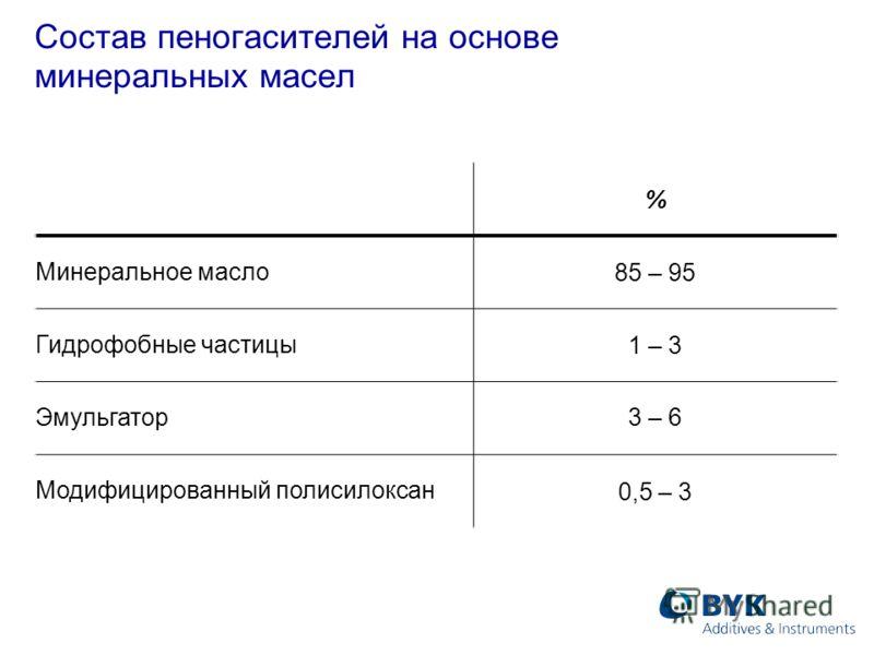 Состав пеногасителей на основе минеральных масел % Минеральное масло 85 – 95 Гидрофобные частицы 1 – 3 Эмульгатор3 – 6 Модифицированный полисилоксан 0,5 – 3