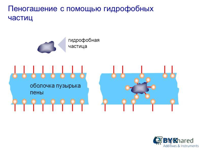 Пеногашение с помощью гидрофобных частиц гидрофобная частица оболочка пузырька пены