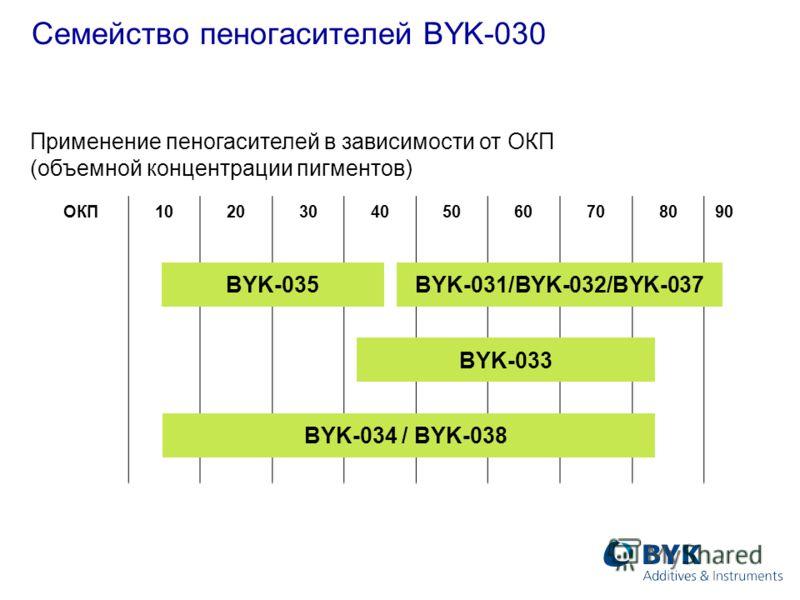 ОКП102030405060708090 Семейство пеногасителей BYK-030 BYK-035BYK-031/BYK-032/BYK-037 BYK-033 BYK-034 / BYK-038 Применение пеногасителей в зависимости от ОКП (объемной концентрации пигментов)