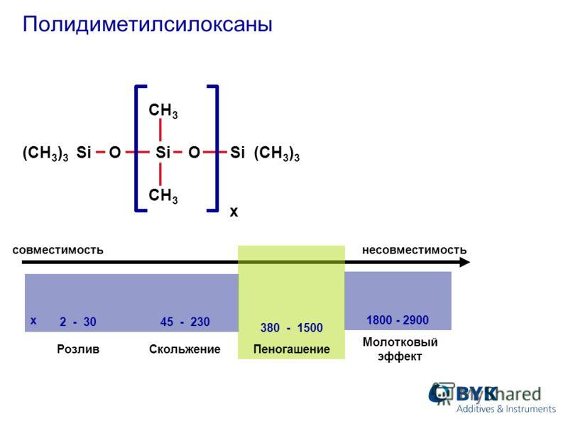 Полидиметилсилоксаны совместимостьнесовместимость 2 - 3045 - 230 1800 - 2900 380 - 1500 Пеногашение РозливСкольжение Молотковый эффект x (CH 3 ) 3 Si O Si O Si (CH 3 ) 3 CH 3 x