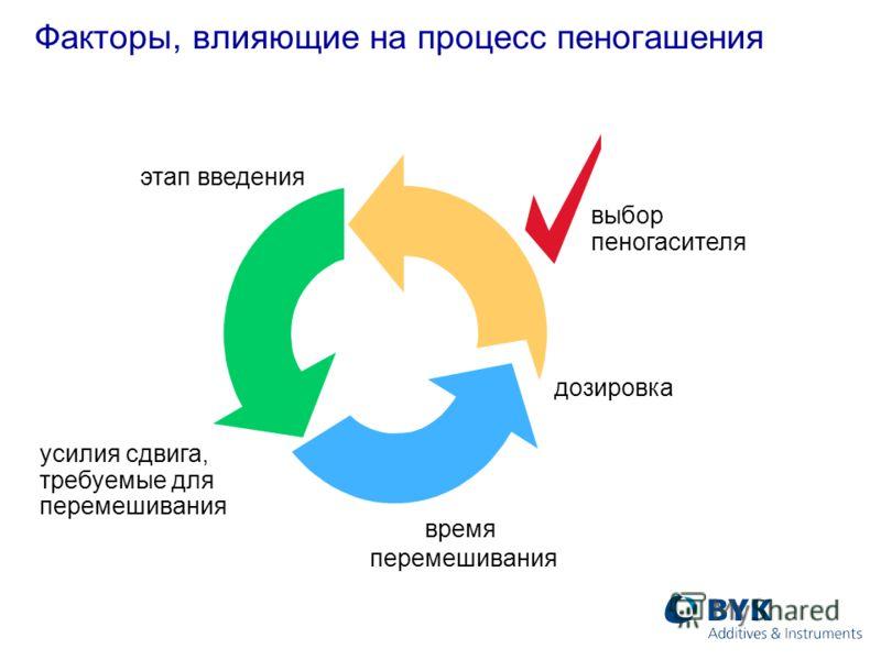 Факторы, влияющие на процесс пеногашения время перемешивания выбор пеногасителя этап введения усилия сдвига, требуемые для перемешивания дозировка