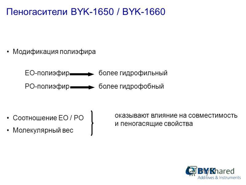 Пеногасители BYK-1650 / BYK-1660 Модификация полиэфира EO-полиэфирболее гидрофильный PO-полиэфирболее гидрофобный Соотношение EO / PO Молекулярный вес оказывают влияние на совместимость и пеногасящие свойства