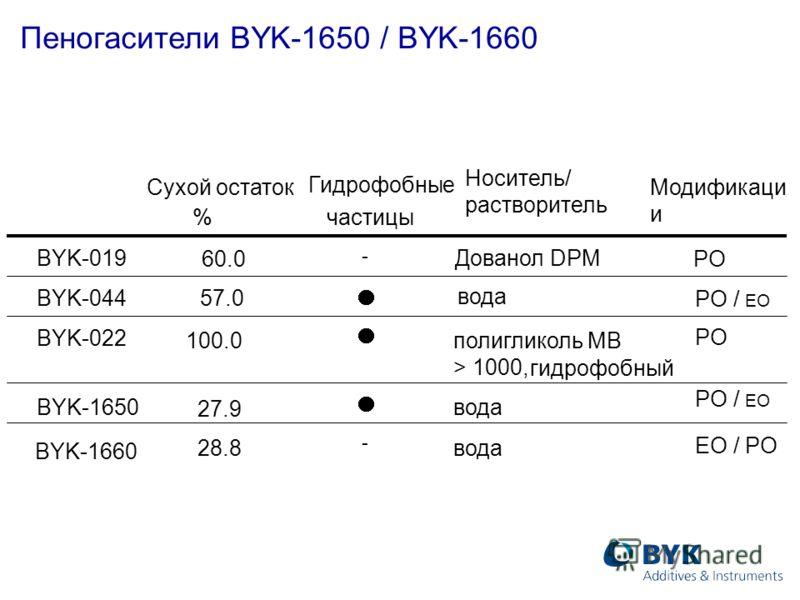 Сухой остаток % Гидрофобные частицы Носитель/ растворитель 60.0 BYK-019 57.0 Дованол DPM BYK-044 100.0 полигликоль МВ > 1000, гидрофобный BYK-022 27.9 BYK-1650 28.8вода BYK-1660 - - вода Пеногасители BYK-1650 / BYK-1660 Модификаци и PO PO / EO EO / P