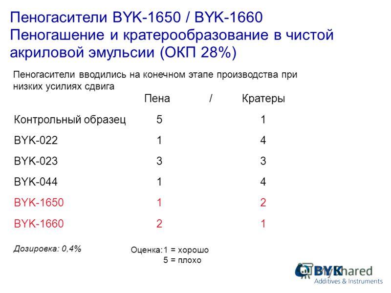 Пена/Кратеры Контрольный образец 5 1 BYK-022 1 4 BYK-023 3 3 BYK-044 1 4 BYK-1650 1 2 BYK-1660 2 1 Дозировка: 0,4% Оценка:1 = хорошо 5 = плохо Пеногасители BYK-1650 / BYK-1660 Пеногашение и кратерообразование в чистой акриловой эмульсии (ОКП 28%) Пен
