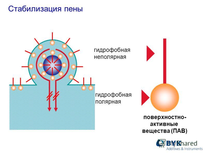 Стабилизация пены гидрофобная неполярная гидрофобная полярная поверхностно- активные вещества (ПАВ)
