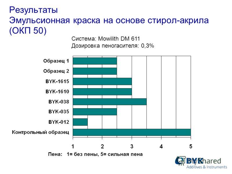 Результаты Эмульсионная краска на основе стирол-акрила (ОКП 50) Система: Mowilith DM 611 Дозировка пеногасителя: 0,3% Пена: 1= без пены, 5= сильная пена