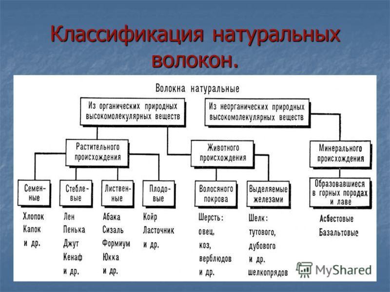 Классификация натуральных волокон.