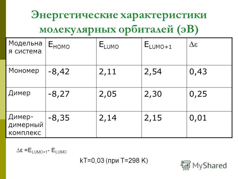 Энергетические характеристики молекулярных орбиталей (эВ) Модельна я система E HOMO E LUMO E LUMO+1 ε Мономер -8,422,112,540,43 Димер -8,272,052,300,25 Димер- димерный комплекс -8,352,142,150,01 kT=0,03 (при T=298 K) ε =E LUMO+1 - E LUMO