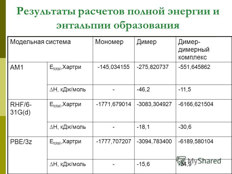 Результаты расчетов полной энергии и энтальпии образования Модельная системаМономерДимерДимер- димерный комплекс AM1 E total,Хартри-145,034155-275,820737-551,645862 H, кДж/моль--46,2-11,5 RHF/6- 31G(d) E total,Хартри-1771,679014-3083,304927-6166,6215