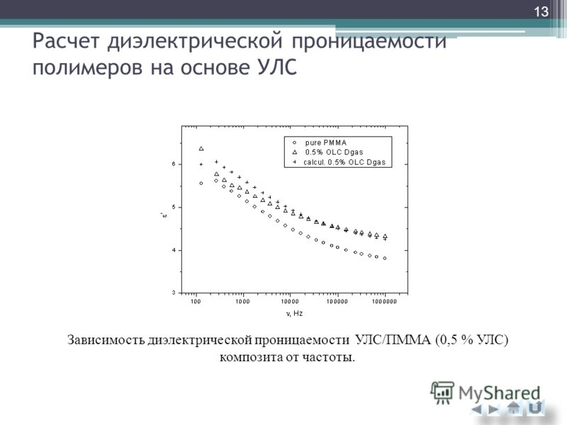Расчет диэлектрической проницаемости полимеров на основе УЛС Зависимость диэлектрической проницаемости УЛС/ПММА (0,5 % УЛС) композита от частоты. 13