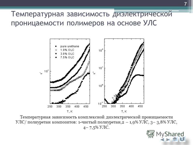 Температурная зависимость диэлектрической проницаемости полимеров на основе УЛС Температурная зависимость комплексной диэлектрической проницаемости УЛС/ полиуретан композитов: 1-чистый полиуретан,2 – 1,9% УЛС, 3– 3,8% УЛС, 4– 7,5% УЛС. 7