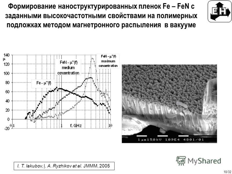 10/32 Формирование наноструктурированных пленок Fe – FeN с заданными высокочастотными свойствами на полимерных подложках методом магнетронного распыления в вакууме I. T. Iakubov, I. A. Ryzhikov at al. JMMM, 2005