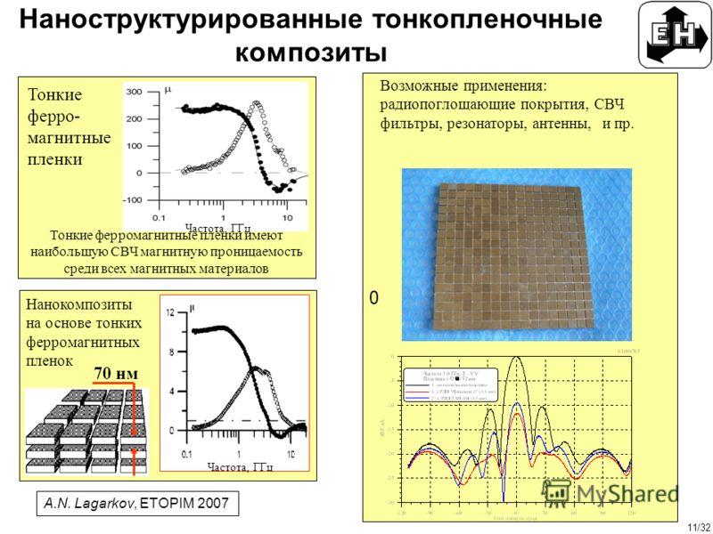 11/32 0 Возможные применения: радиопоглощающие покрытия, СВЧ фильтры, резонаторы, антенны, и пр. Тонкие ферро- магнитные пленки Тонкие ферромагнитные пленки имеют наибольшую СВЧ магнитную проницаемость среди всех магнитных материалов Частота, ГГц Нан