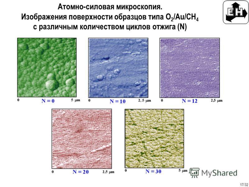 17/32 Атомно-силовая микроскопия. Изображения поверхности образцов типа O 2 /Au/CH 4 с различным количеством циклов отжига (N)