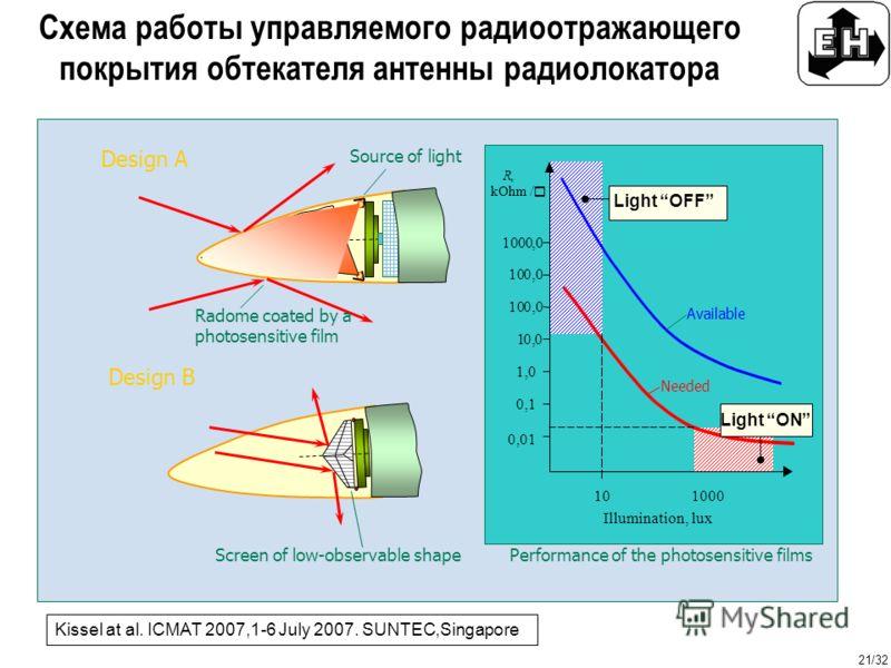 21/32 Схема работы управляемого радиоотражающего покрытия обтекателя антенны радиолокатора Cd(S,Se) R, kOhm / Ё 0,01 10 1000 Illumination, lux Light OFF Light ON 100,0 10,0 1,0 0,1 1000,0 100,0 Radome coated by a photosensitive film Source of light S