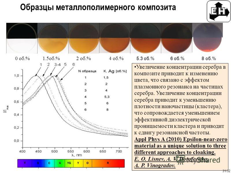 31/32 Образцы металлополимерного композита 0 об.% 1.5об.% 2 об.% 4 об.% 5.3 об.% 6 об.% 8 об.% Увеличение концентрации серебра в композите приводит к изменению цвета, что связано с эффектом плазмонного резонанса на частицах серебра. Увеличение концен