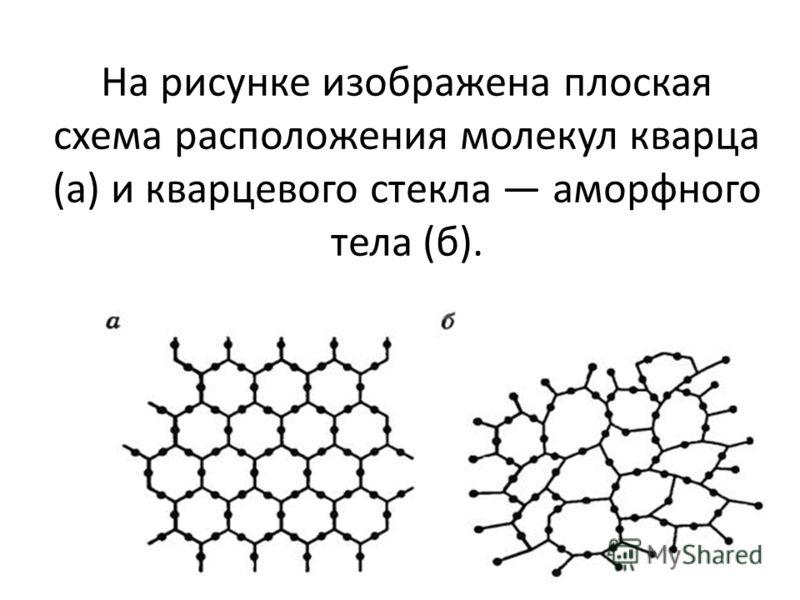 На рисунке изображена плоская схема расположения молекул кварца (а) и кварцевого стекла аморфного тела (б).