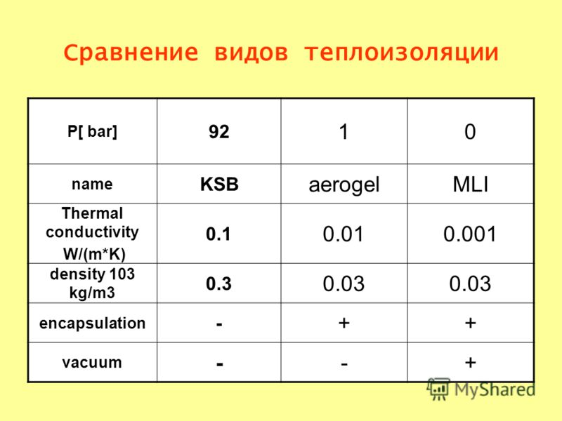 Сравнение видов теплоизоляции P[ bar] 92 10 name KSB aerogelMLI Thermal conductivity W/(m*K) 0.1 0.010.001 density 103 kg/m3 0.3 0.03 encapsulation - ++ vacuum --+