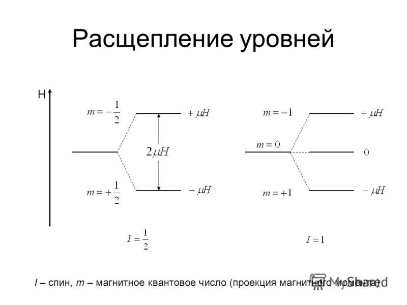 Расщепление уровней H I – спин, m – магнитное квантовое число (проекция магнитного момента)