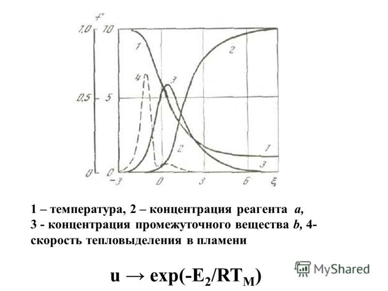 1 – температура, 2 – концентрация реагента a, 3 - концентрация промежуточного вещества b, 4- скорость тепловыделения в пламени u exp(-E 2 /RT M )