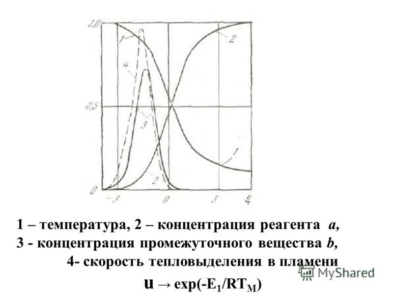 1 – температура, 2 – концентрация реагента a, 3 - концентрация промежуточного вещества b, 4- скорость тепловыделения в пламени u exp(-E 1 /RT M )