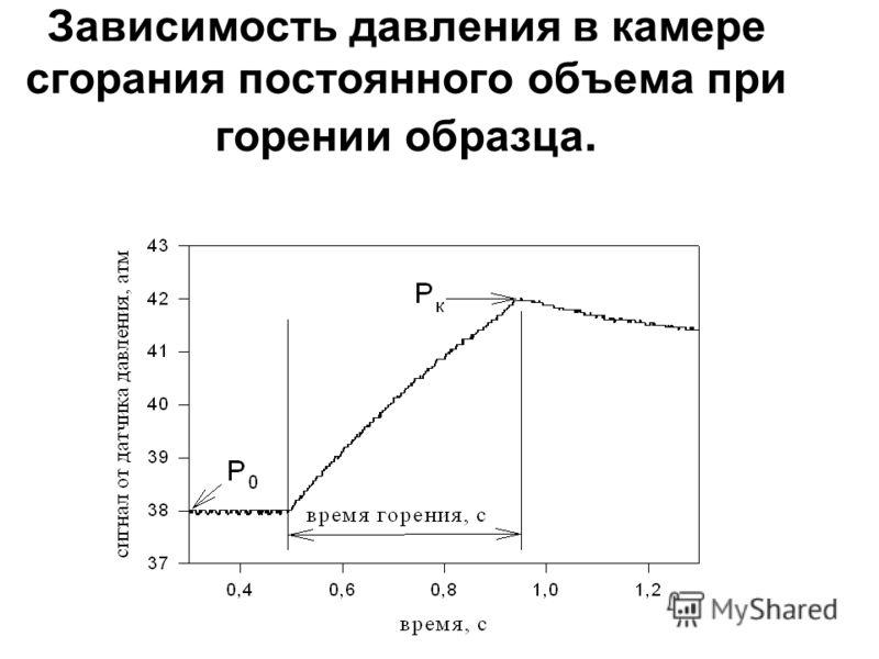Зависимость давления в камере сгорания постоянного объема при горении образца.
