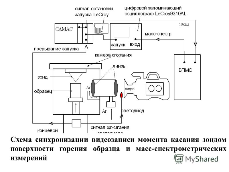 Схема синхронизации видеозаписи момента касания зондом поверхности горения образца и масс-спектрометрических измерений