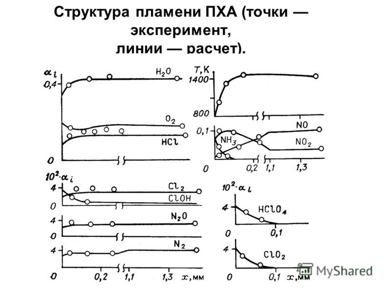 Структура пламени ПХА (точки эксперимент, линии расчет).