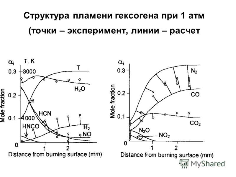 Структура пламени гексогена при 1 атм (точки – эксперимент, линии – расчет