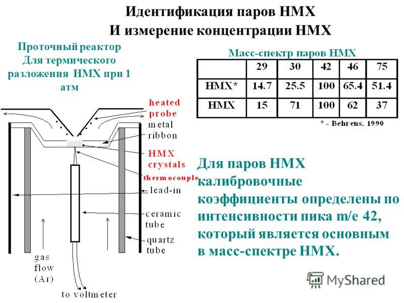 Идентификация паров HMX И измерение концентрации HMX Проточный реактор Для термического разложения HMX при 1 атм Для паров HMX калибровочные коэффициенты определены по интенсивности пика m/e 42, который является основным в масс-спектре HMX.
