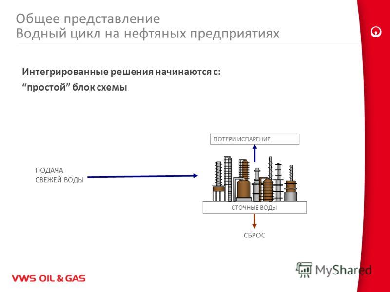 Общее представление Водный цикл на нефтяных предприятиях Интегрированные решения начинаются с: простой блок схемы ПОДАЧА СВЕЖЕЙ ВОДЫ ПОТЕРИ ИСПАРЕНИЕ СБРОС СТОЧНЫЕ ВОДЫ