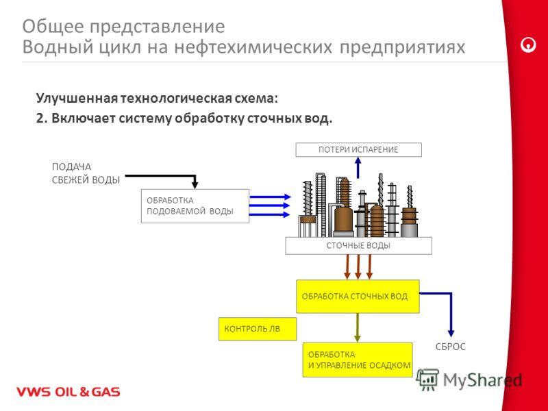 Улучшенная технологическая схема: 2. Включает систему обработку сточных вод. ПОДАЧА СВЕЖЕЙ ВОДЫ ОБРАБОТКА ПОДОВАЕМОЙ ВОДЫ ОБРАБОТКА СТОЧНЫХ ВОД ПОТЕРИ ИСПАРЕНИЕ СБРОС ОБРАБОТКА И УПРАВЛЕНИЕ ОСАДКОМ СТОЧНЫЕ ВОДЫ КОНТРОЛЬ ЛВ Общее представление Водный