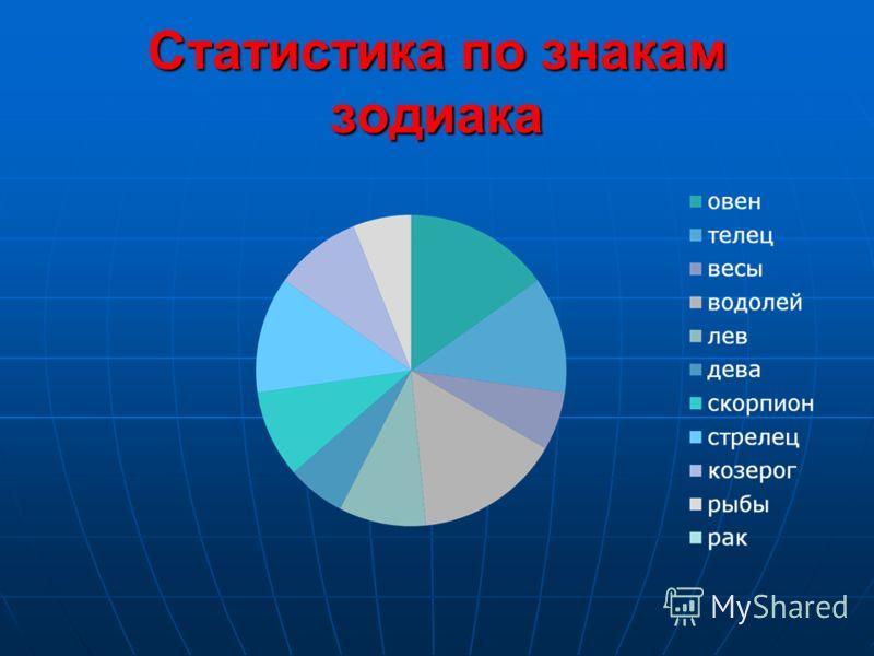 Статистика по знакам зодиака