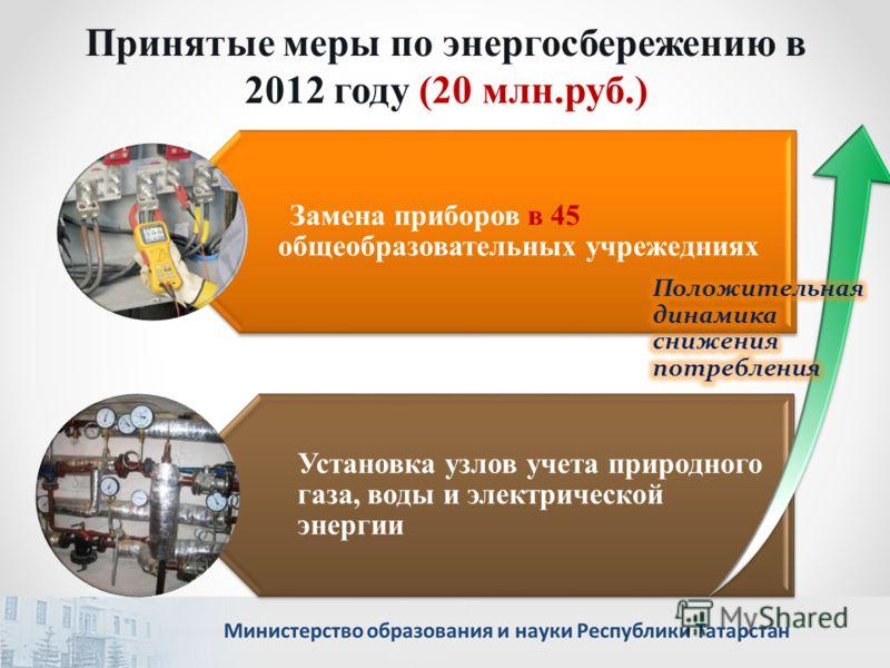 Принятые меры по энергосбережению в 2012 году (20 млн.руб.) Замена приборов в 45 общеобразовательных учрежедниях Установка узлов учета природного газа, воды и электрической энергии