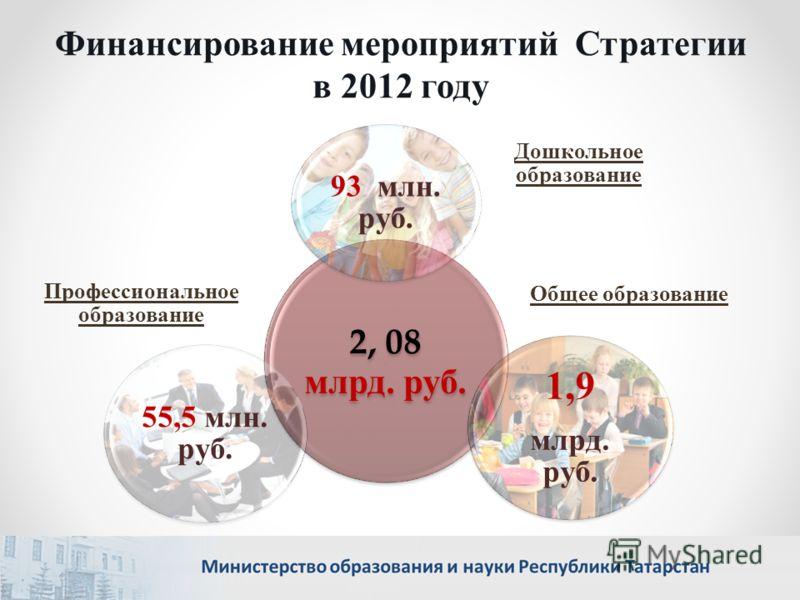 2, 08 млрд. руб. 93 млн. руб. 1,9 млрд. руб. 55,5 млн. руб. Общее образование Дошкольное образование Профессиональное образование