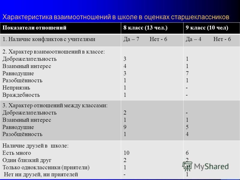 Характеристика взаимоотношений в школе в оценках старшеклассников 38 Показатели отношений8 класс (13 чел.)9 класс (10 чел) 1. Наличие конфликтов с учителямиДа – 7 Нет - 6Да – 4 Нет - 6 2. Характер взаимоотношений в классе: Доброжелательность Взаимный