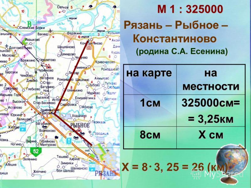 М 1 : 325000 на карте на местности 1см325000см= = 3,25км 8см Х см Рязань – Рыбное – Константиново Константиново Х = 8 3, 25 = 26 (км) (родина С.А. Есенина)