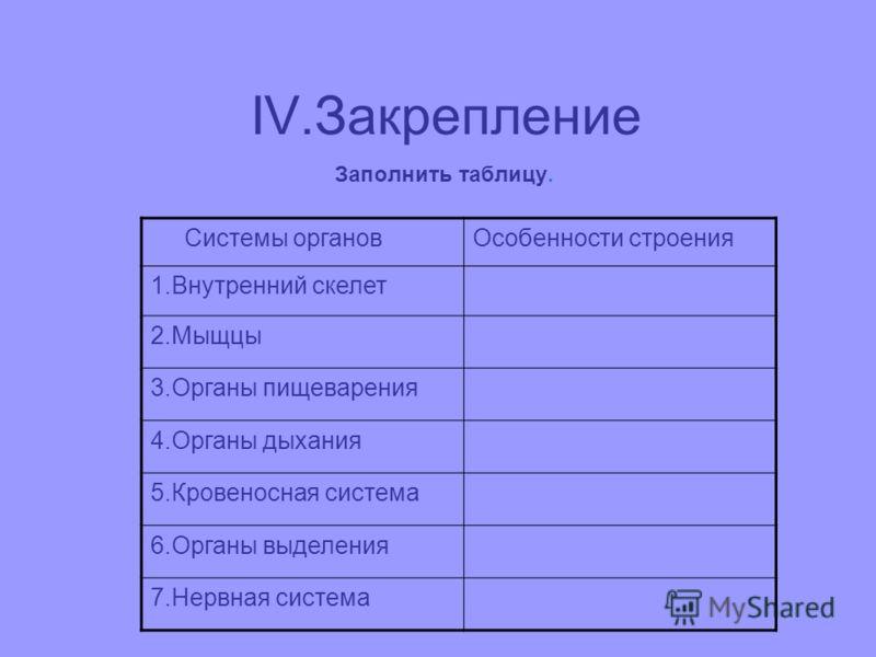 IV.Закрепление Заполнить таблицу. Системы органовОсобенности строения 1.Внутренний скелет 2.Мыщцы 3.Органы пищеварения 4.Органы дыхания 5.Кровеносная система 6.Органы выделения 7.Нервная система
