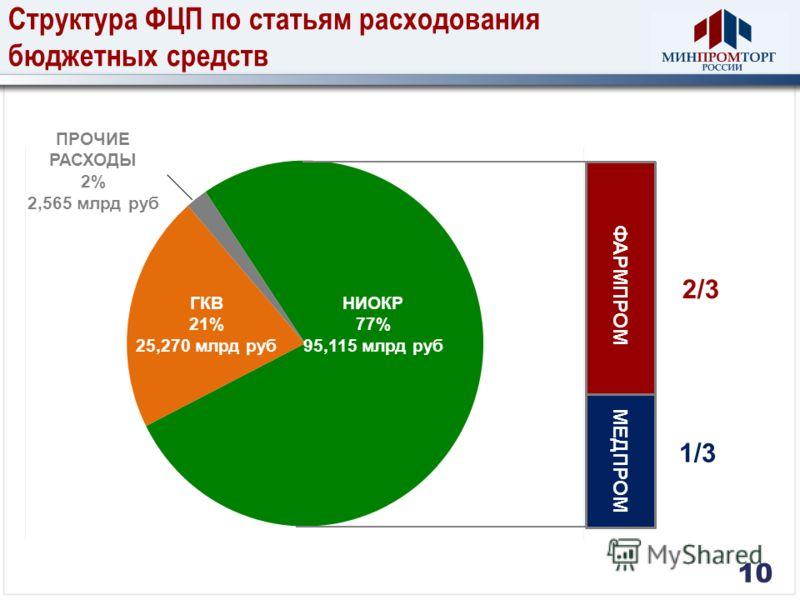 Структура ФЦП по статьям расходования бюджетных средств 10 ПРОЧИЕ РАСХОДЫ 2% 2,565 млрд руб ФАРМПРОМ МЕДПРОМ 2/3 1/3 НИОКР 77% 95,115 млрд руб ГКВ 21% 25,270 млрд руб