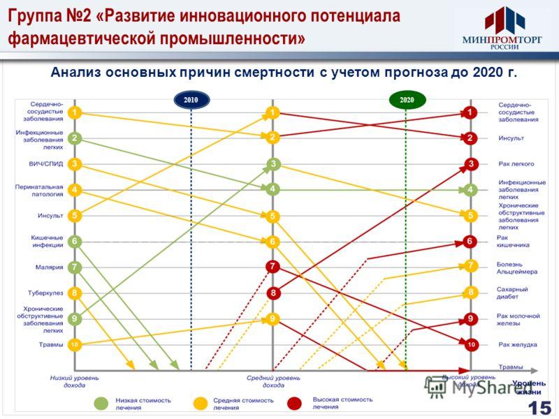 Группа 2 «Развитие инновационного потенциала фармацевтической промышленности» Анализ основных причин смертности с учетом прогноза до 2020 г. 20102020 15