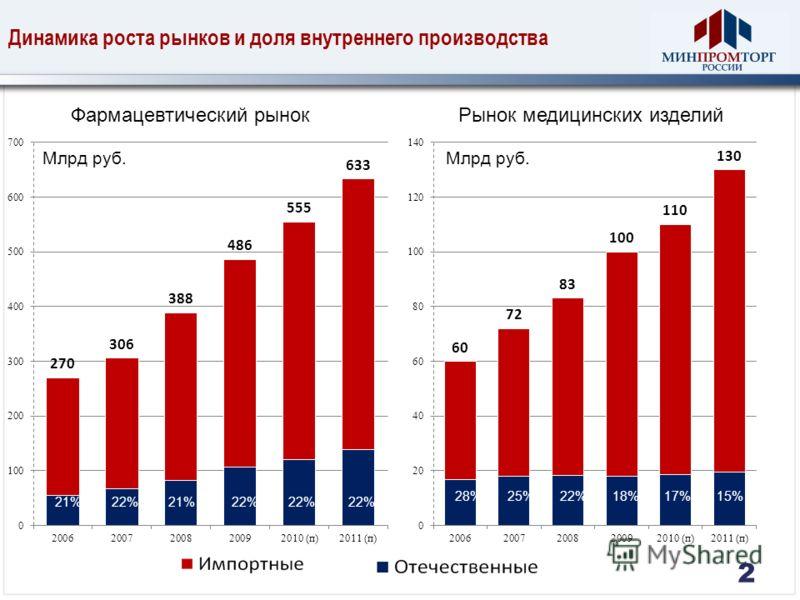 Динамика роста рынков и доля внутреннего производства Фармацевтический рынок Млрд руб. Рынок медицинских изделий 22% 21%22%21% 15%17%18%22%25%28% 2
