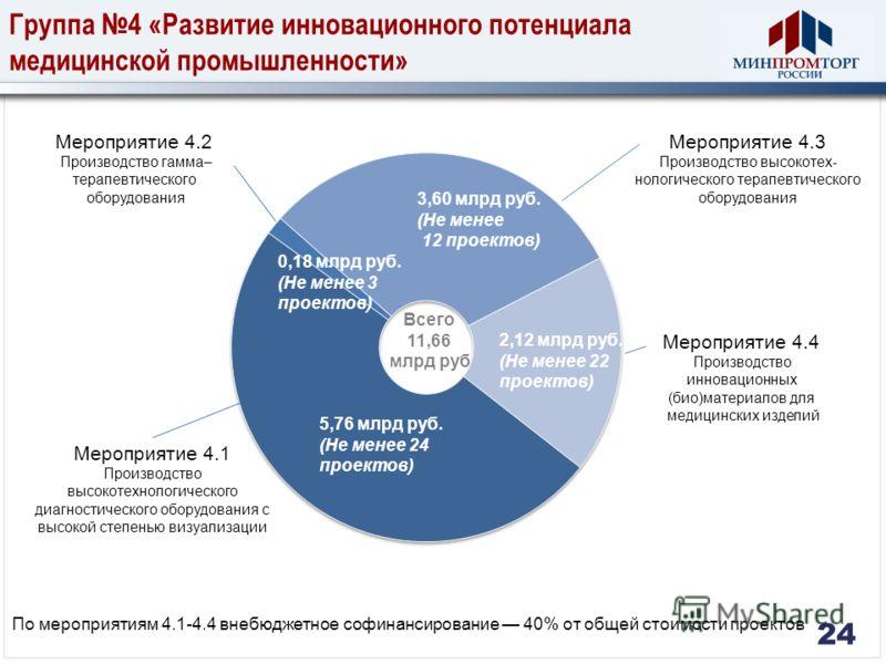 Группа 4 «Развитие инновационного потенциала медицинской промышленности» По мероприятиям 4.1-4.4 внебюджетное софинансирование 40% от общей стоимости проектов 24 5,76 млрд руб. (Не менее 24 проектов) 0,18 млрд руб. (Не менее 3 проектов) 3,60 млрд руб
