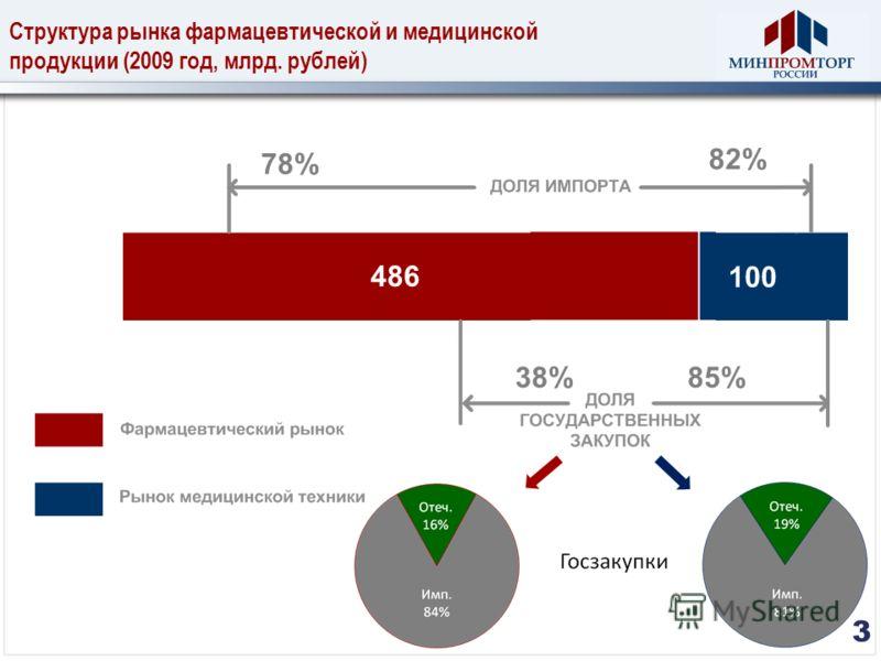 Структура рынка фармацевтической и медицинской продукции (2009 год, млрд. рублей) 486 78% 38% 82% 85%85% 3