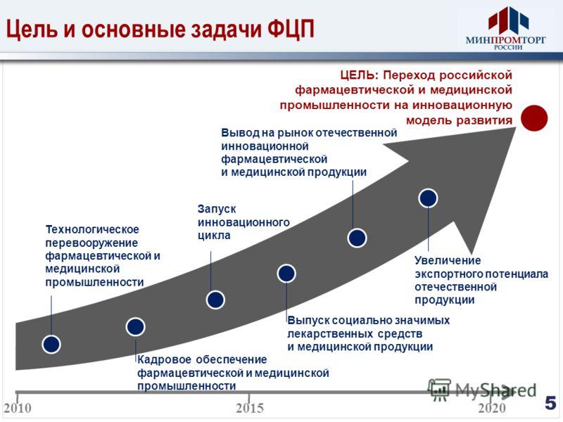 Цель и основные задачи ФЦП 5 ЦЕЛЬ: Переход российской фармацевтической и медицинской промышленности на инновационную модель развития Выпуск социально значимых лекарственных средств и медицинской продукции 2010 2015 2020 Технологическое перевооружение