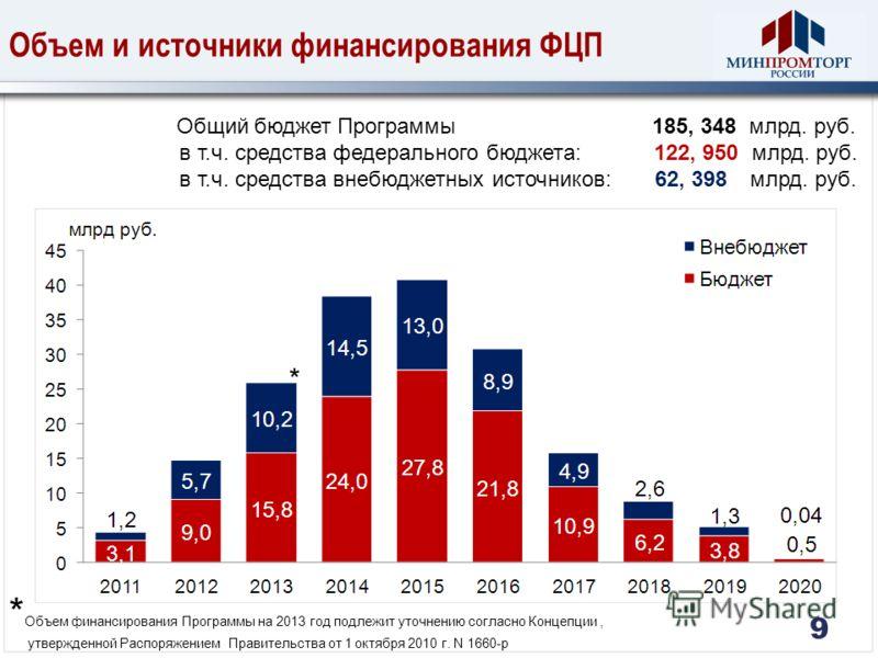 Объем и источники финансирования ФЦП Общий бюджет Программы 185, 348 млрд. руб. в т.ч. средства федерального бюджета: 122, 950 млрд. руб. в т.ч. средства внебюджетных источников: 62, 398 млрд. руб. 9 * Объем финансирования Программы на 2013 год подле