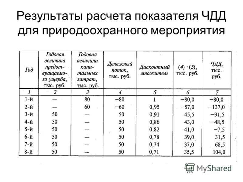 Результаты расчета показателя ЧДД для природоохранного мероприятия