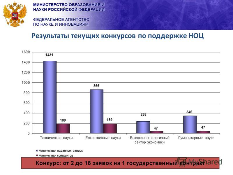 12 Результаты текущих конкурсов по поддержке НОЦ Конкурс: от 2 до 16 заявок на 1 государственный контракт