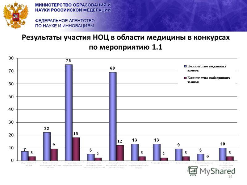 14 Результаты участия НОЦ в области медицины в конкурсах по мероприятию 1.1