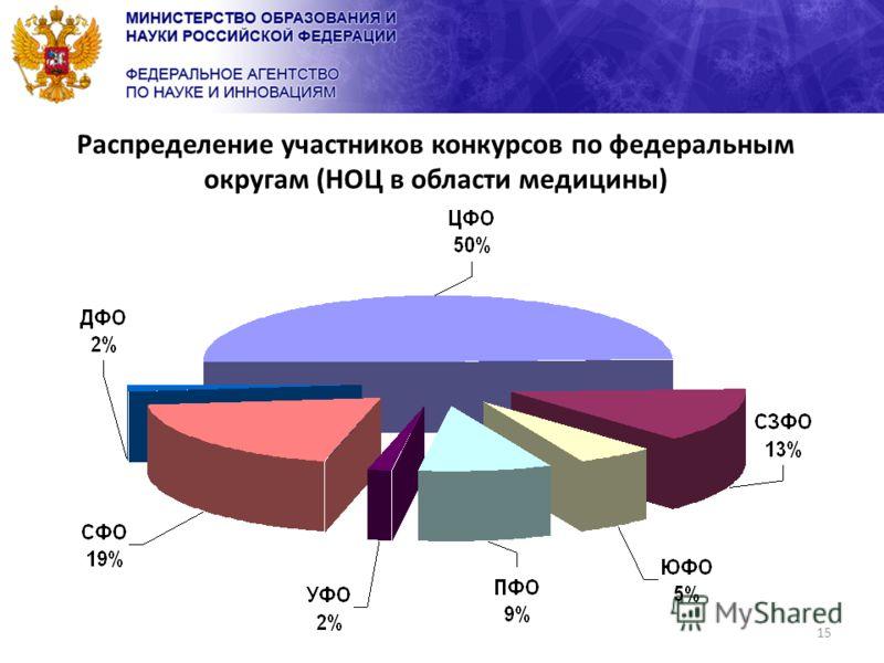 15 Распределение участников конкурсов по федеральным округам (НОЦ в области медицины)