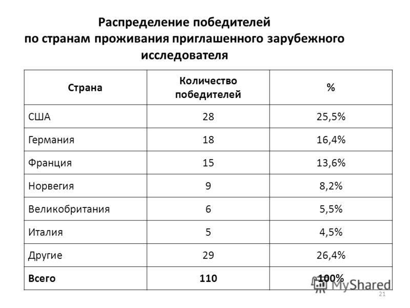 21 Распределение победителей по странам проживания приглашенного зарубежного исследователя Страна Количество победителей % США2825,5% Германия1816,4% Франция1513,6% Норвегия98,2% Великобритания65,5% Италия54,5% Другие2926,4% Всего110100%